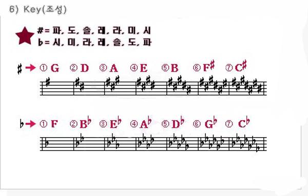 음악 조표